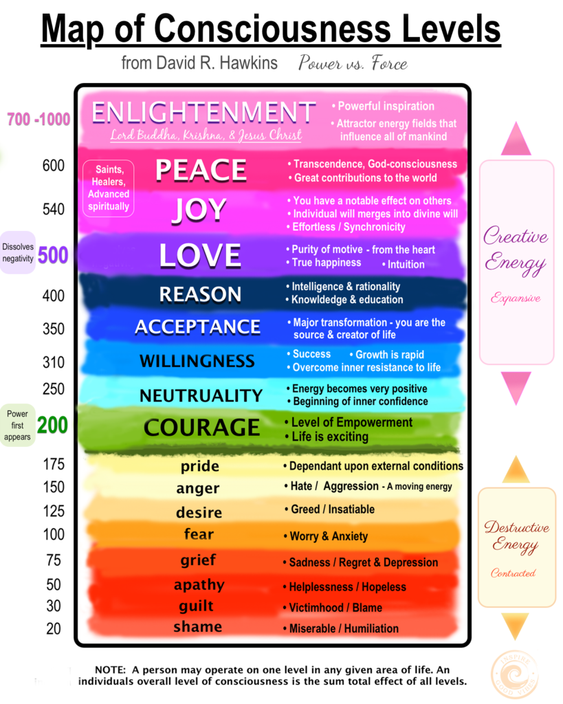 hawkins map of consciousness pdf