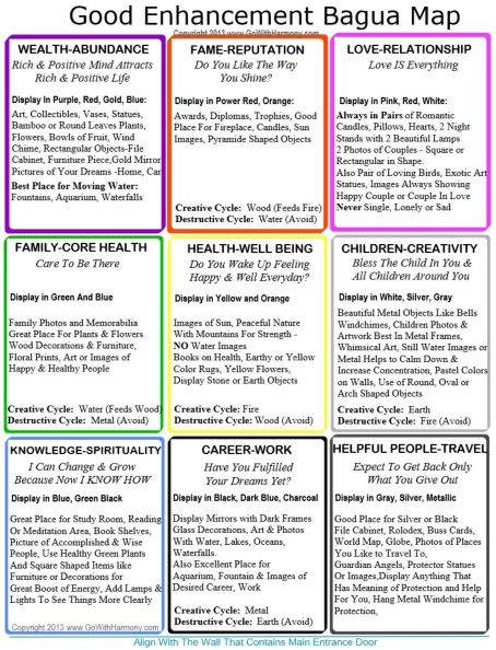 Feng Shui Bagua Map Home Bagua Map To Print And Use It Every Day To Change Your Life