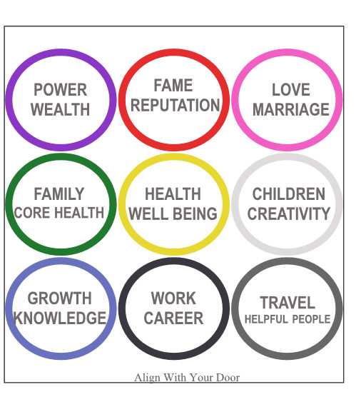 photograph relating to Printable Feng Shui Bagua Map identified as Dwelling Bagua Map Towards Print And Hire It Just about every Working day Towards Big difference Your Everyday living
